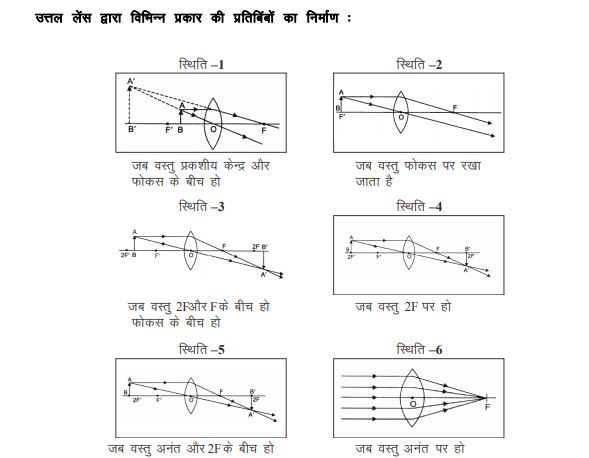 class 10th revision notes for students