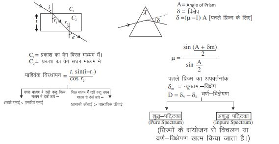 light and optics notes in hindi