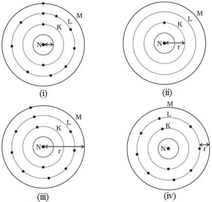 representation of atomic radius