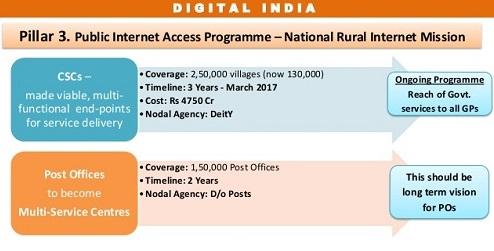 public internet access program