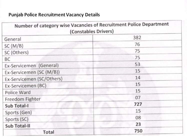 Punjab Police is hiring for Constable Posts, 750 Vacancies