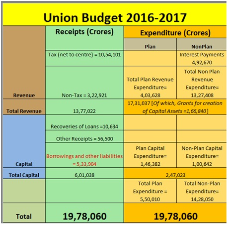 Union Budget 2016-2017