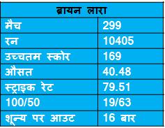 records of Bryan Lara in ODI