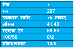 records of David Millar in icc champions trophy
