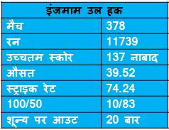 records of Inzmam ul Haq in ODI