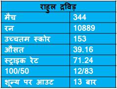 records of Rahul Dravid in ODI