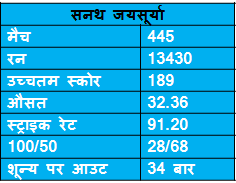 records of Sanath Jayasurya in ODI