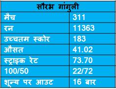 records of Saurav Ganguly in ODI