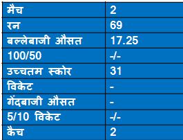 records of Sorabji Colah