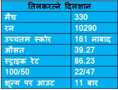 records of Tilakratne Dilshan in ODI