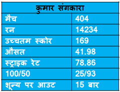 records of kumar sangkkara in ODI