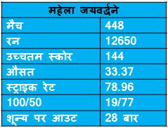 records of mahela jaywardene in ODI