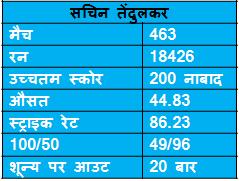 records of sachin tendulkar in ODI