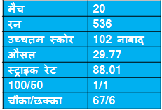 records of sanath jayasuriya in icc champions trophy