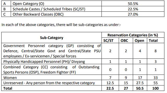reservation in gas agency allocation