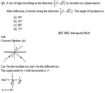 Ray Optics – Chapter Notes and Important Questions For IIT