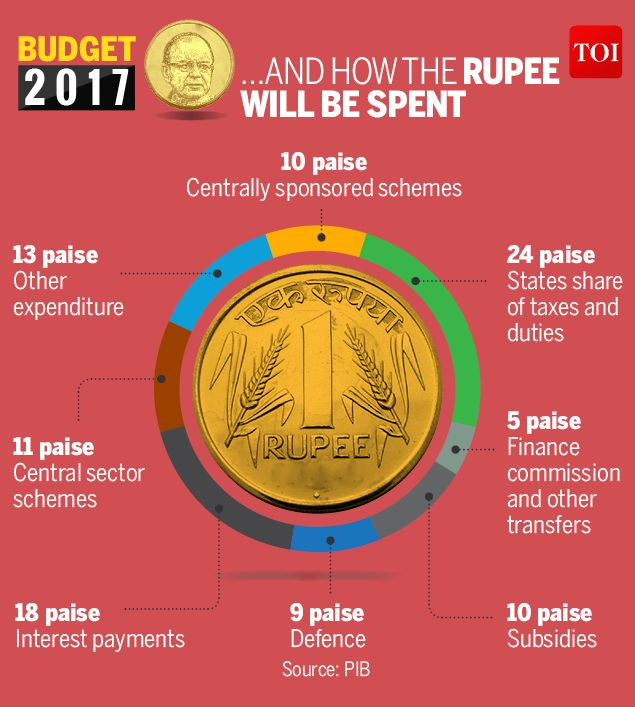 SOURCES OF EXPENDITURE IN INDIA