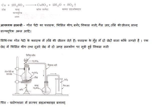 sulphur dioxide process first