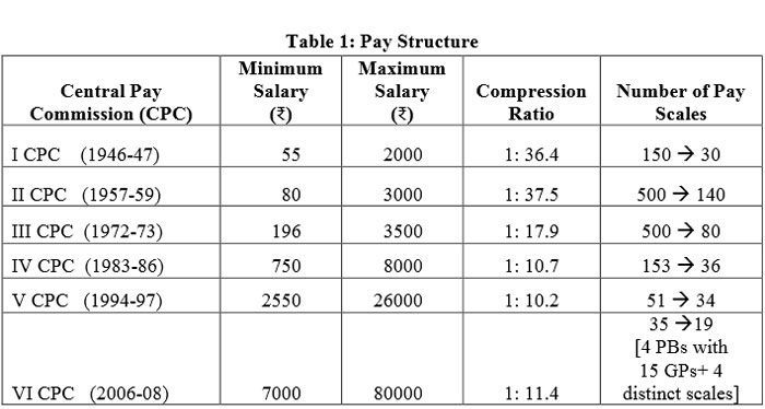 salary-from-1st-pay-commission-to 6th