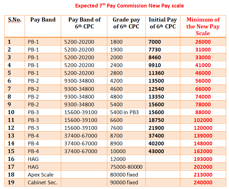 salary seventh pay commission