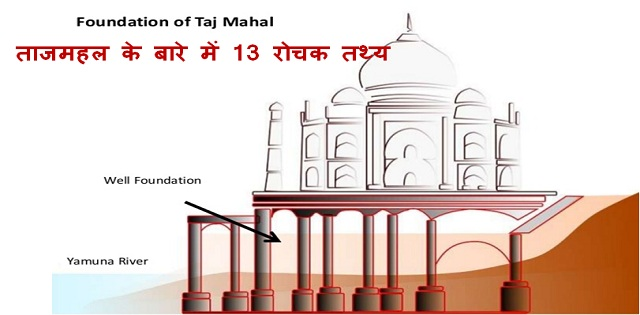 Secret facts about Tajmahal