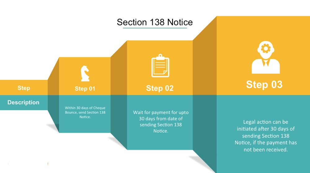 section-138-ni-act-legal-steps