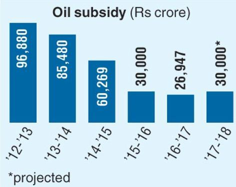 size-of-oil-subsidy-in-india
