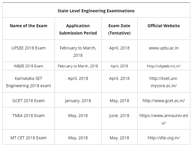 State Level Engineering Entrance Examinations