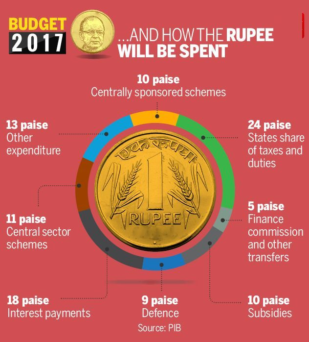 expenditure indian government