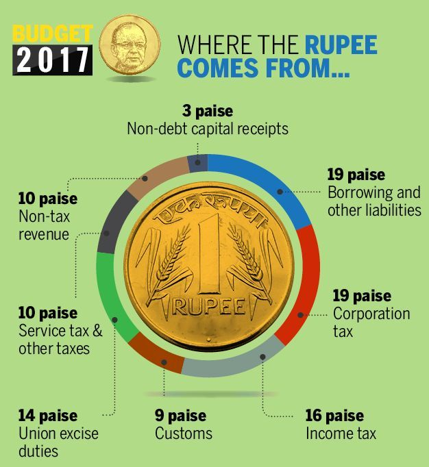 revenue indian government