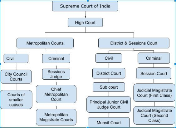 structure of courts in india
