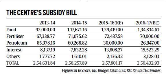 Agricultural Subsidy in India