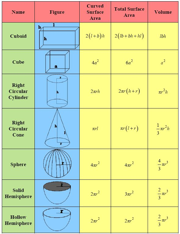 cbse class 9 mathematics chapter 13 important topics and questions. Black Bedroom Furniture Sets. Home Design Ideas