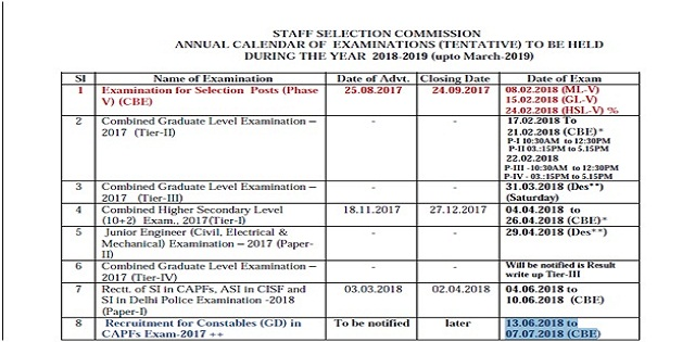 SSC Constable GD Exam 2017