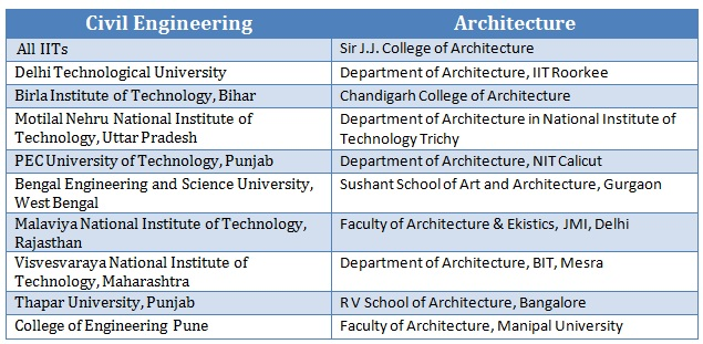 Civil Engineering differences between a college and a university