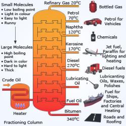 temperature-for-petroleum-products