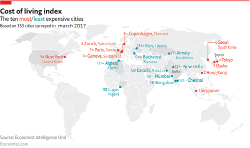 ten most least and expensive cities of world