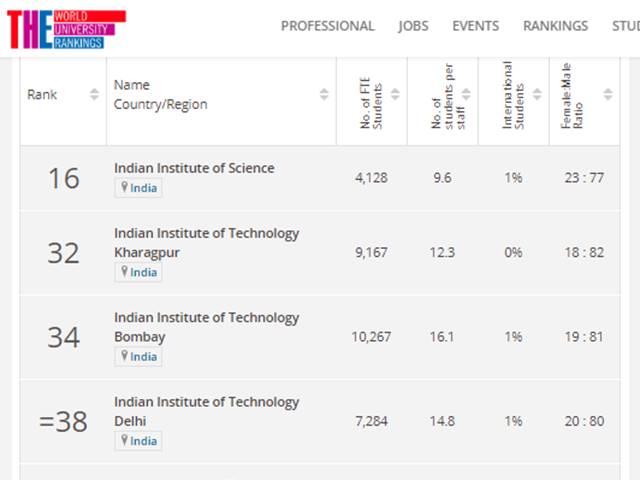 THE Emerging Economies University Ranking 2020: