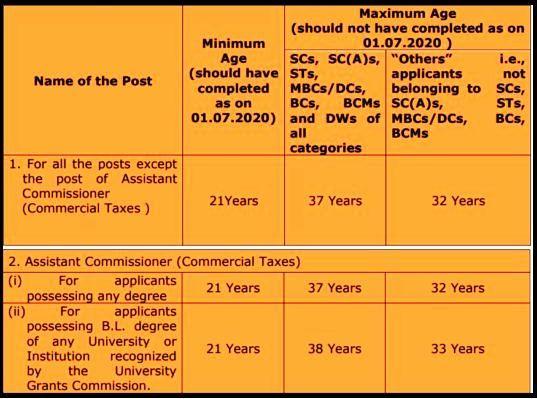 TNPSC Group 1 Age Limit