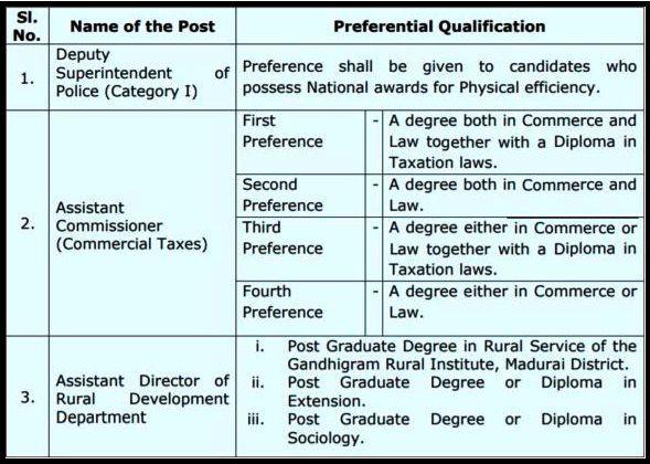 TNPSC Group 1 Educational Qualification