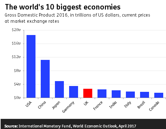 top 10 economies of world
