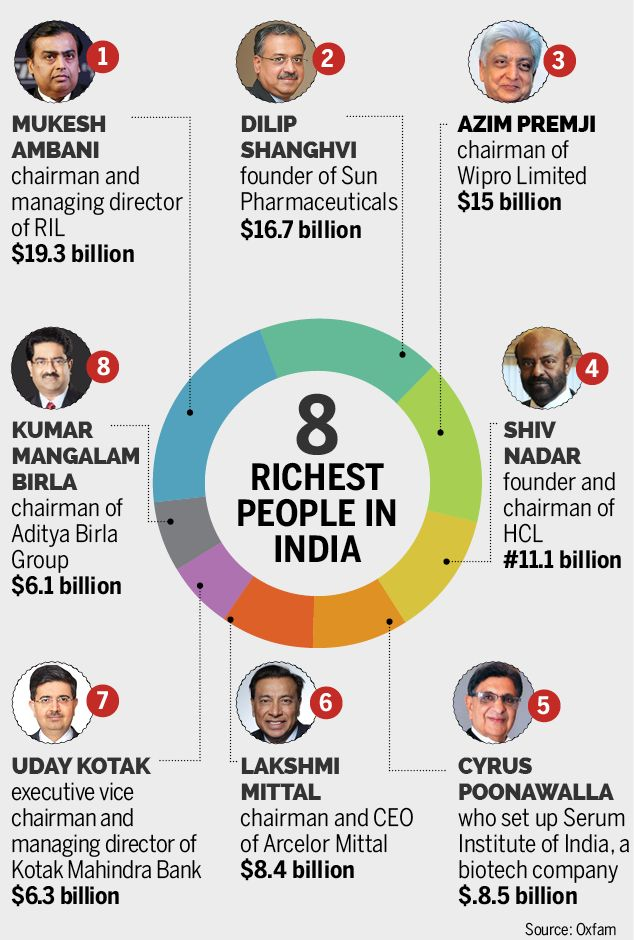 richest indian name