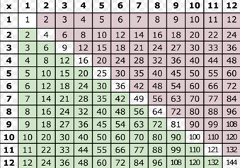 multiplication table from 1 to 20