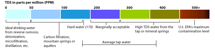 What Is Tds Of Drinking Water