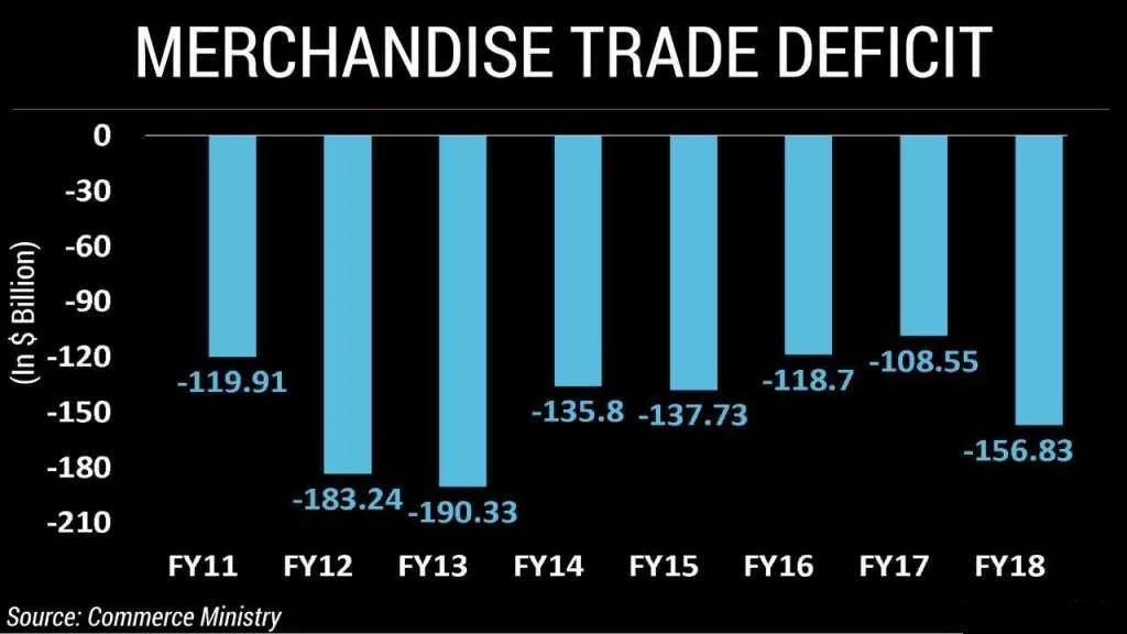 trade deficit india 2018