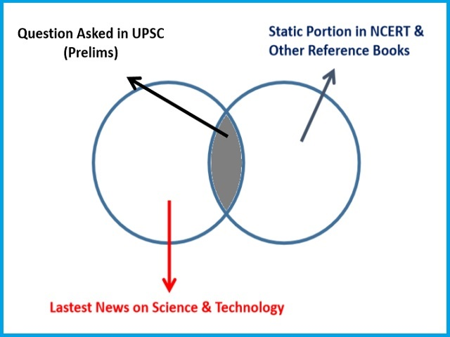 UPSC 2020 (IAS) Prelims: Science & Technology