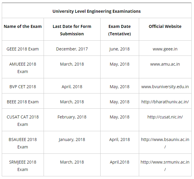 University / Institute Specific Engineering Entrance Tests