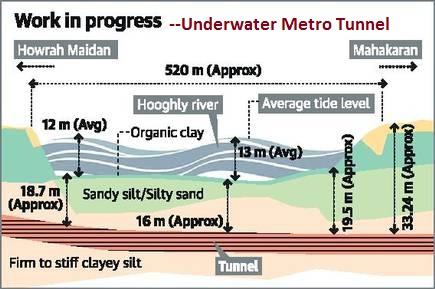 Prelims MCQ underwater Tunnel