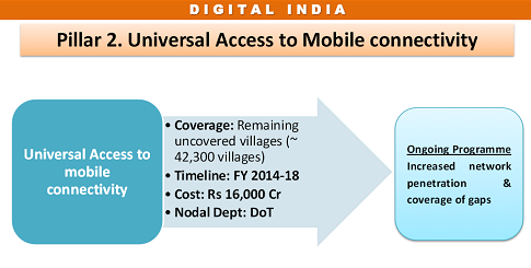universal-access of mobile connectivity