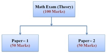 Up board class 12th mathematics board examination pattern 2016 up basic marking structure of up board class 12th mathematics exam malvernweather Image collections